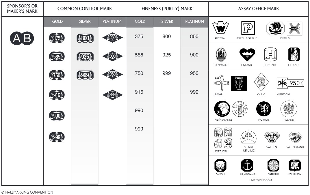 Hallmarks For Gold Silver And Platinum Manufacturer Marks And Dating